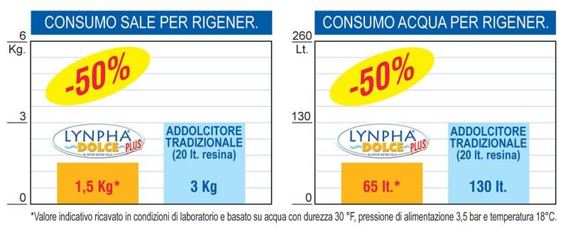 consumo-sale-addolcitore-acqua-lynpha-dolce.jpg